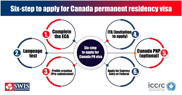 apply for Canada permanent residency visa