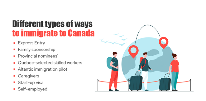 Different types of ways to immigrate to Canada