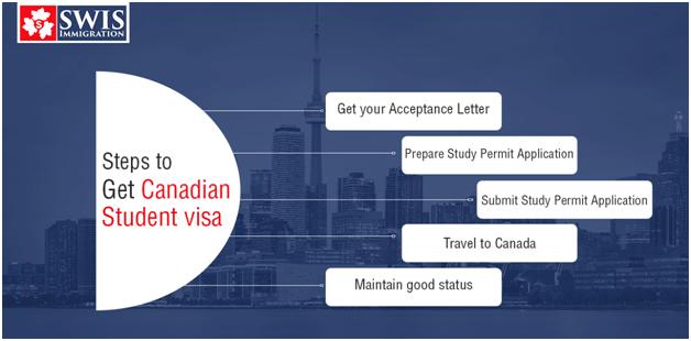 Steps for Canada student visa